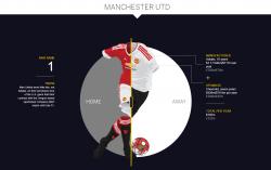 ESPN Most Valuable Kits – Premier League and Europe